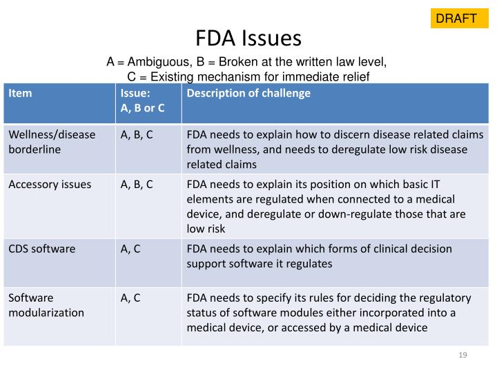 FDA Issues