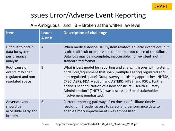 Issues Error/Adverse