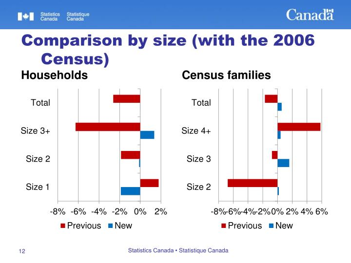 Comparison by size (with the 2006 Census)