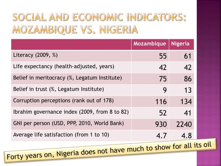 Social and economic indicators: