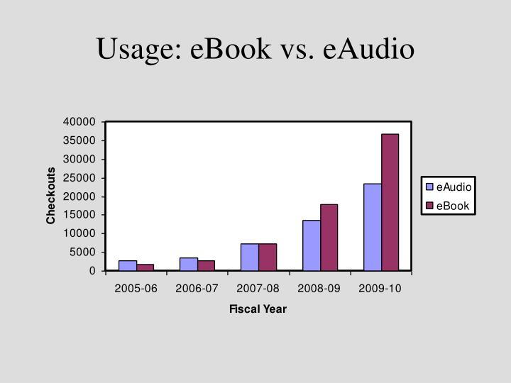 Usage: eBook vs. eAudio
