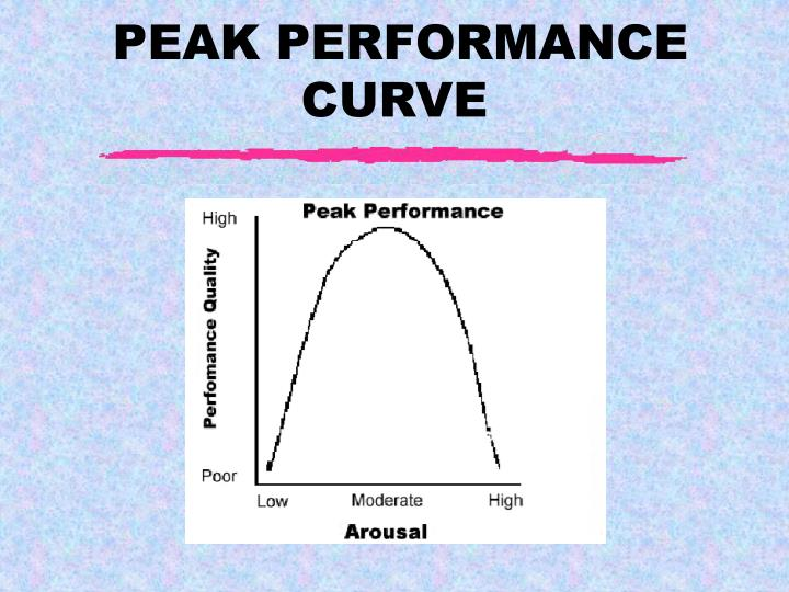 PEAK PERFORMANCE CURVE