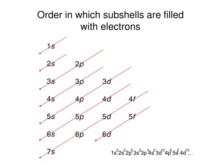 Order in which subshells are filled