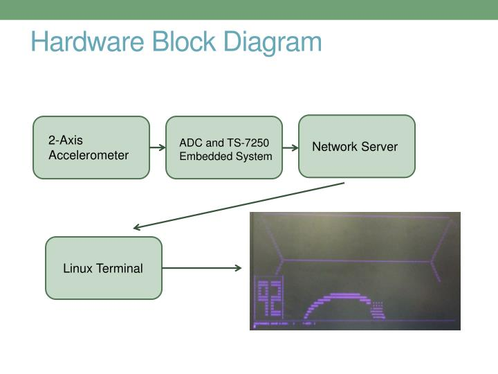 Hardware Block Diagram