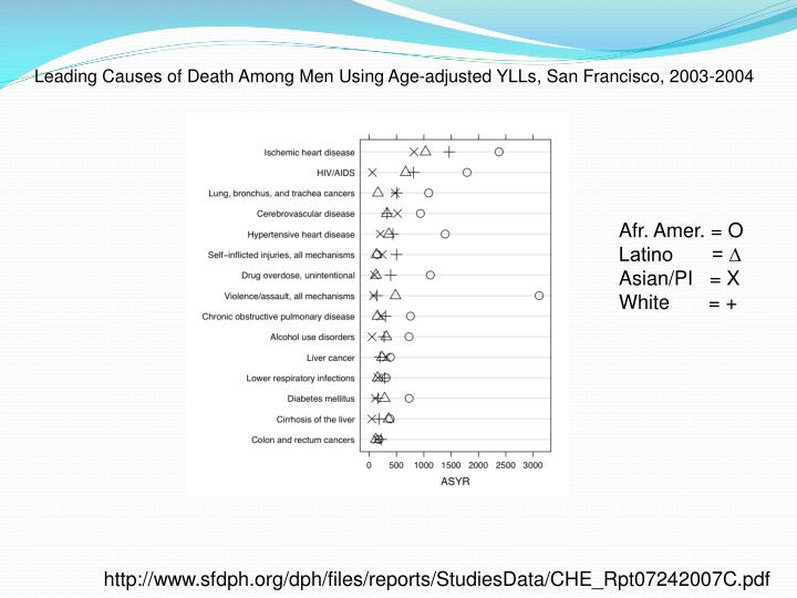 Leading Causes of Death Among Men Using Age-adjusted YLLs, San Francisco, 2003-2004