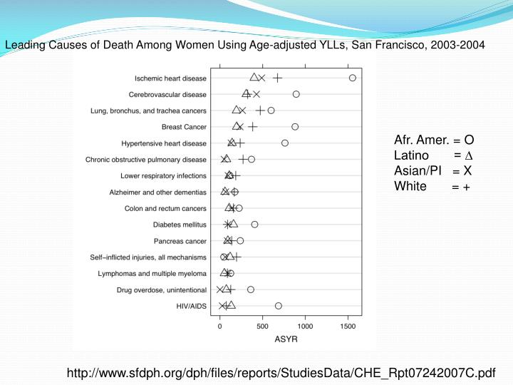 Leading Causes of Death Among Women Using Age-adjusted YLLs, San Francisco, 2003-2004