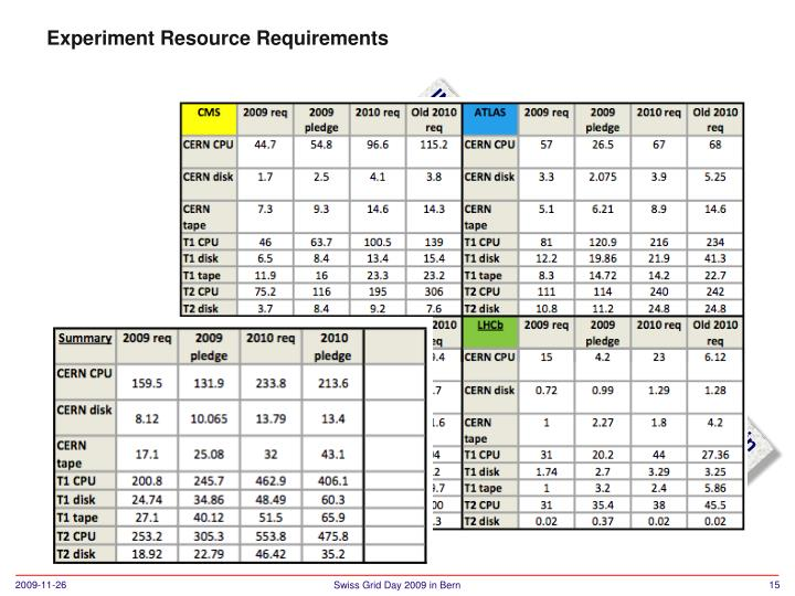 Experiment Resource Requirements