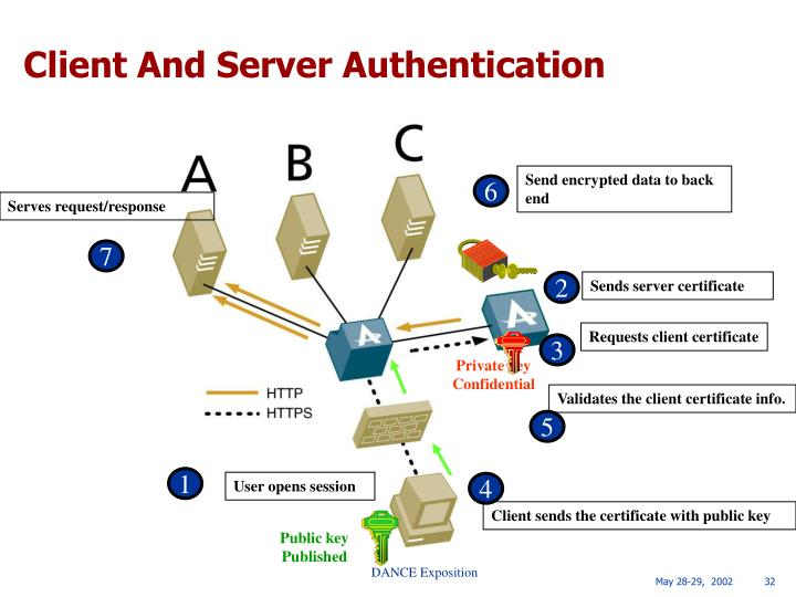 Client And Server Authentication