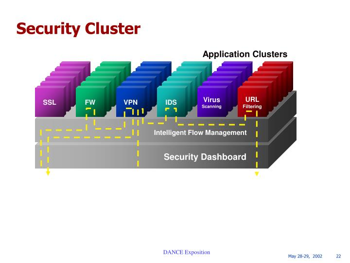 Application Clusters