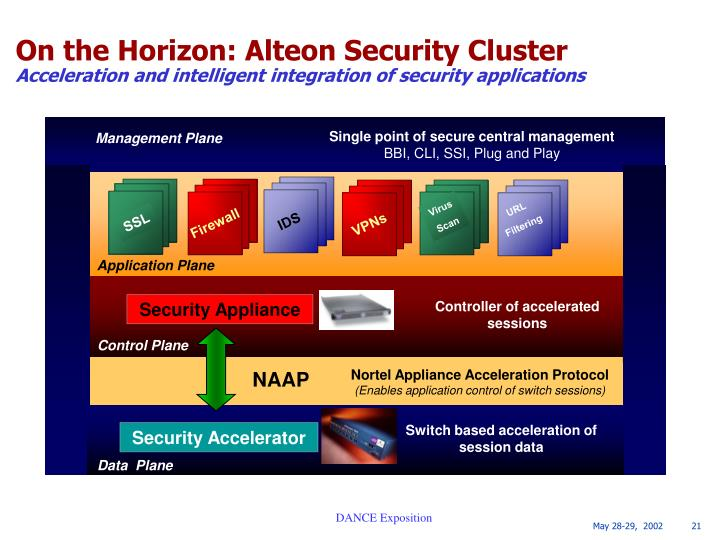 Single point of secure central management