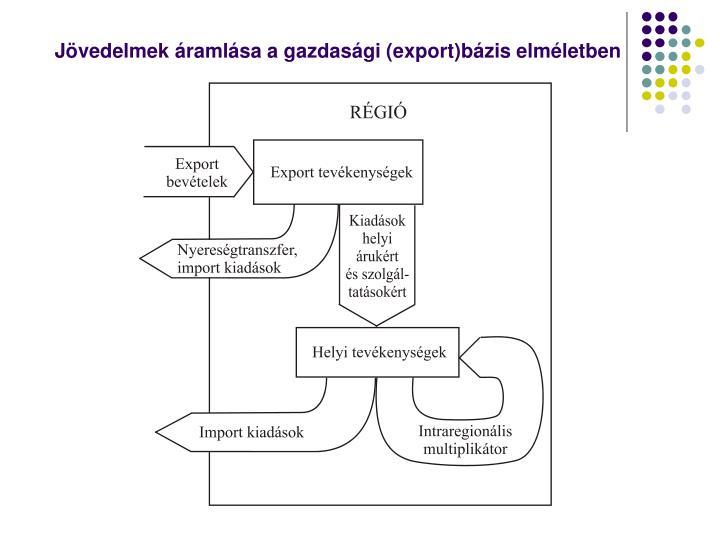 Jövedelmek áramlása a gazdasági (export)bázis elméletben