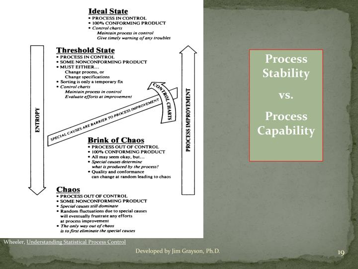 Process Stability