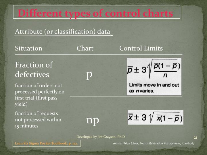 Different types of control charts