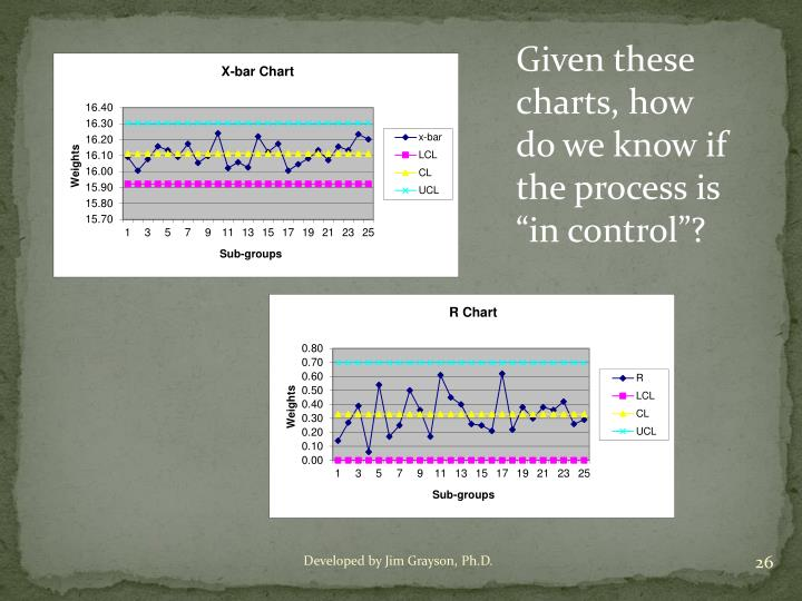 "Given these charts, how do we know if the process is ""in control""?"