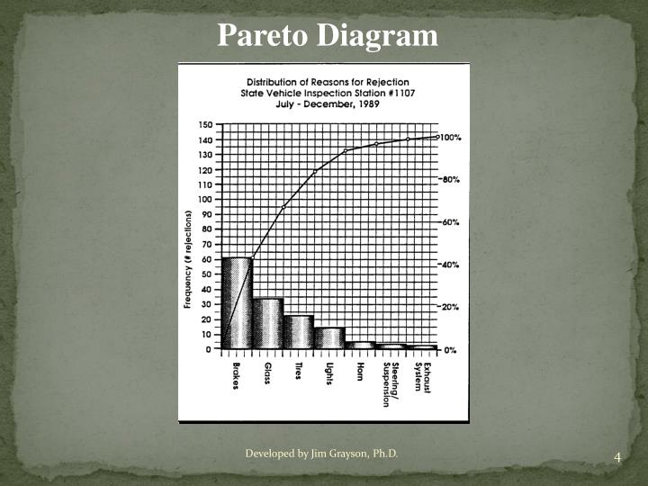 Pareto Diagram