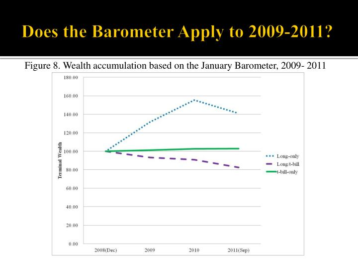 Does the Barometer Apply to 2009-2011?