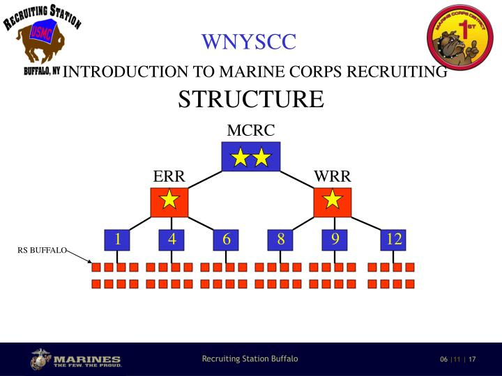 Ppt marine corps recruiting station buffalo powerpoint for Marine corps powerpoint templates