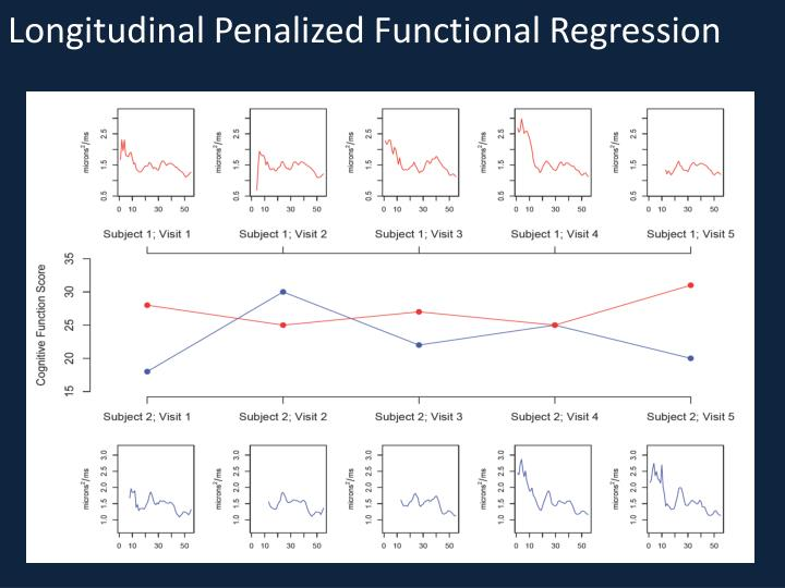 Longitudinal Penalized Functional Regression