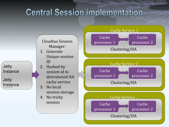 Central Session implementation