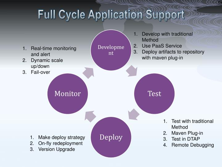 Full Cycle Application Support