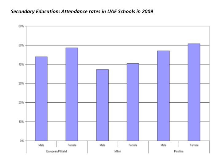 Secondary Education: Attendance rates in UAE Schools in 2009