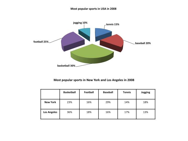 Most popular sports in New York and Los Angeles in 2008