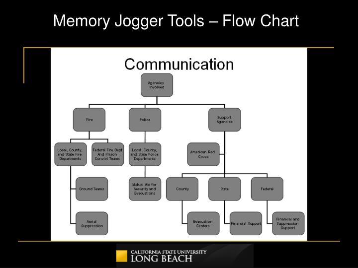 Memory Jogger Tools – Flow Chart