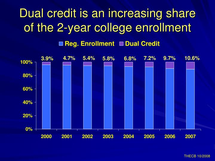 Dual credit is an increasing share of the 2-year college enrollment