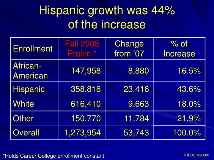 Hispanic growth was 44%