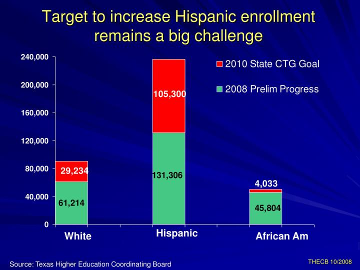Target to increase Hispanic enrollment remains a big challenge