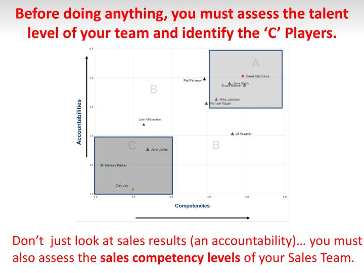 Before doing anything, you must assess the talent level of your team and identify the 'C' Players.