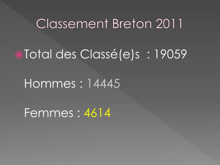 Classement Breton 2011