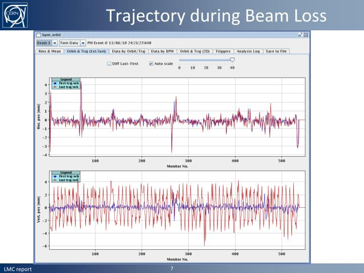 Trajectory during Beam Loss