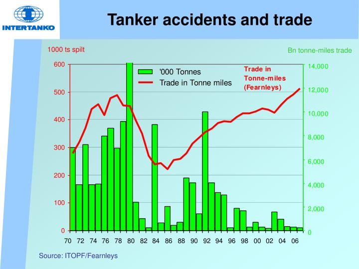 Tanker accidents and trade
