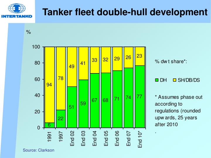 Tanker fleet double-hull development