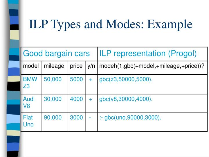 ILP Types and Modes: Example