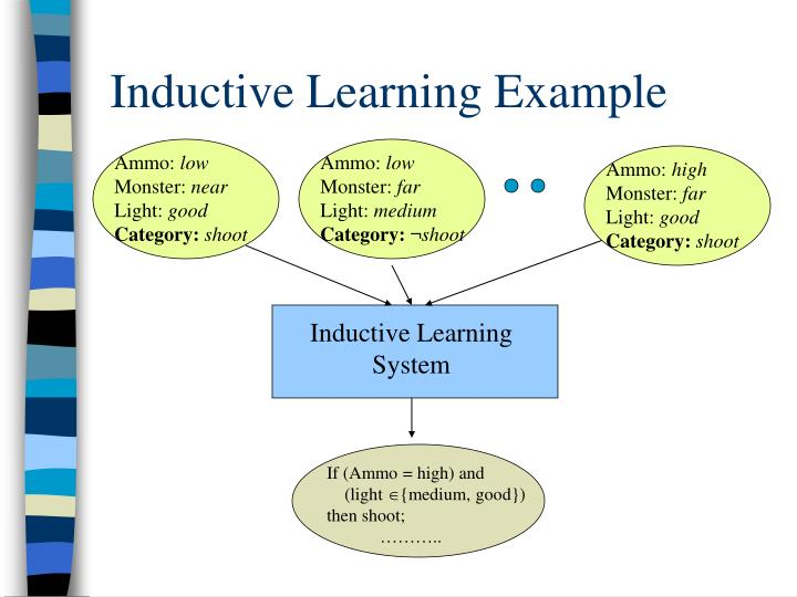 Inductive Learning Example