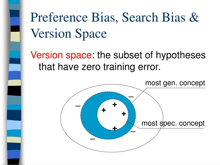 Preference Bias, Search Bias & Version Space