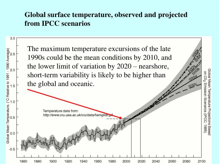Global surface temperature, observed and projected from IPCC scenarios