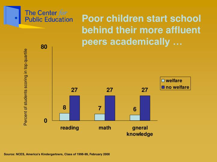 Poor children start school behind their more affluent peers academically …