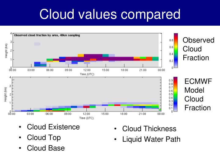 Cloud values compared