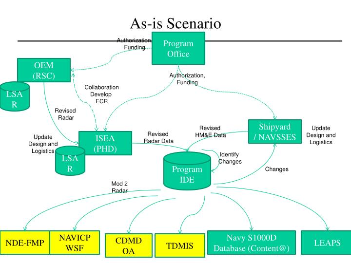 As-is Scenario