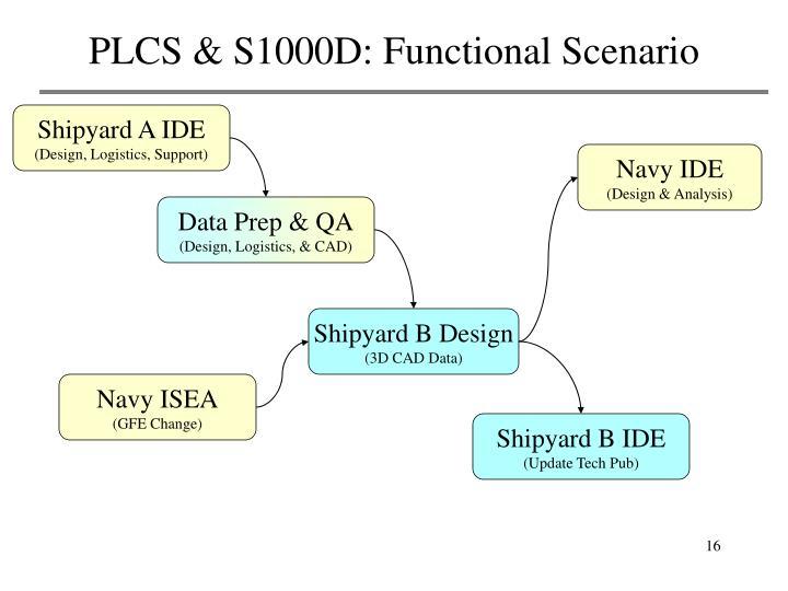 PLCS & S1000D: Functional Scenario