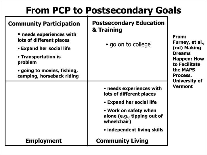 Postsecondary Education & Training