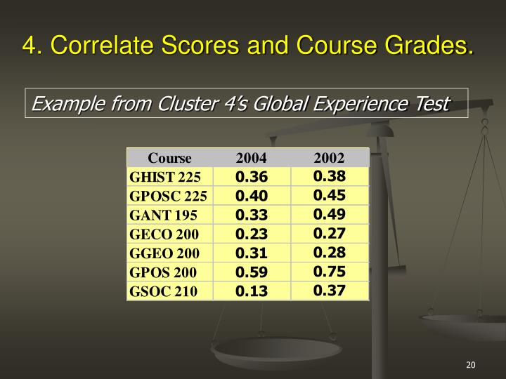4. Correlate Scores and Course Grades.
