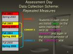 assessment day data collection scheme repeated measures