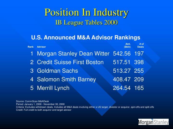U.S. Announced M&A Advisor Rankings