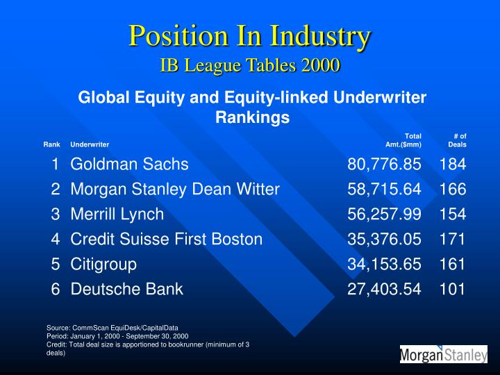 Global Equity and Equity-linked Underwriter Rankings