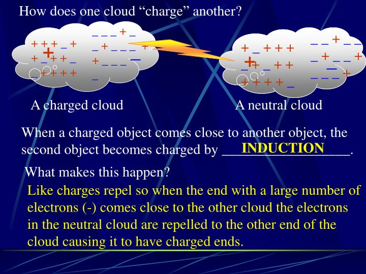 "How does one cloud ""charge"" another?"