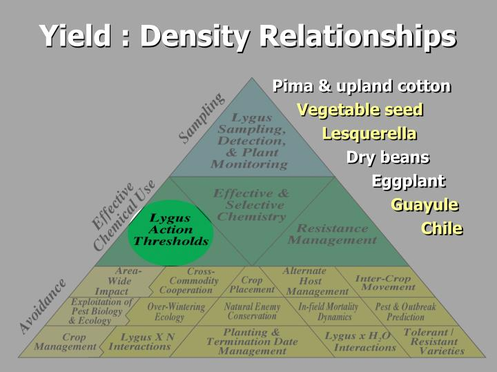 Yield : Density Relationships